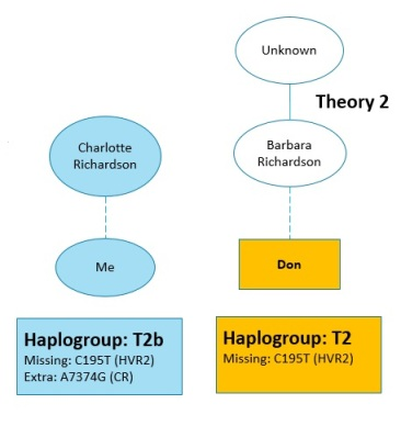 Don's basic haplogroup