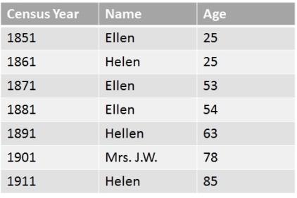 Ellen's ages