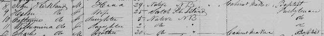 John Kirkland and family - 1861 NB Census