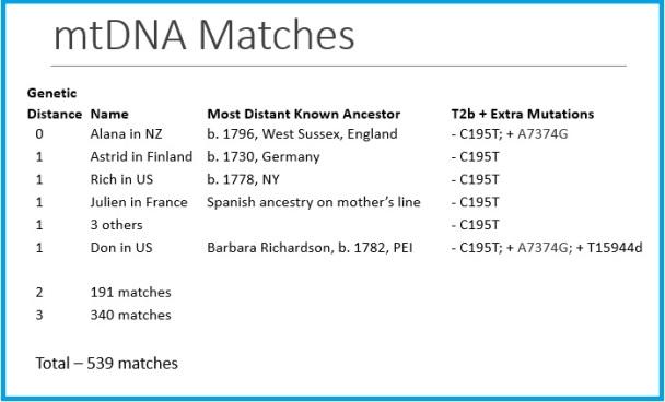 mtDNA matches