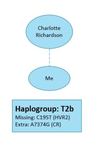 My haplogroup